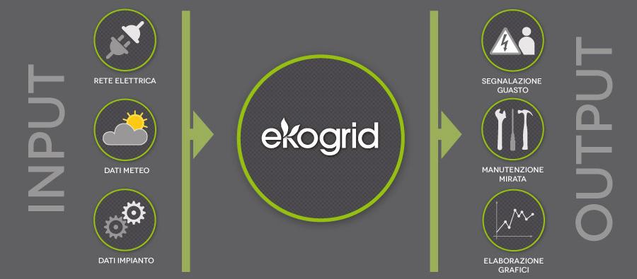 ekogrid – come funziona e cosa lo rende unico